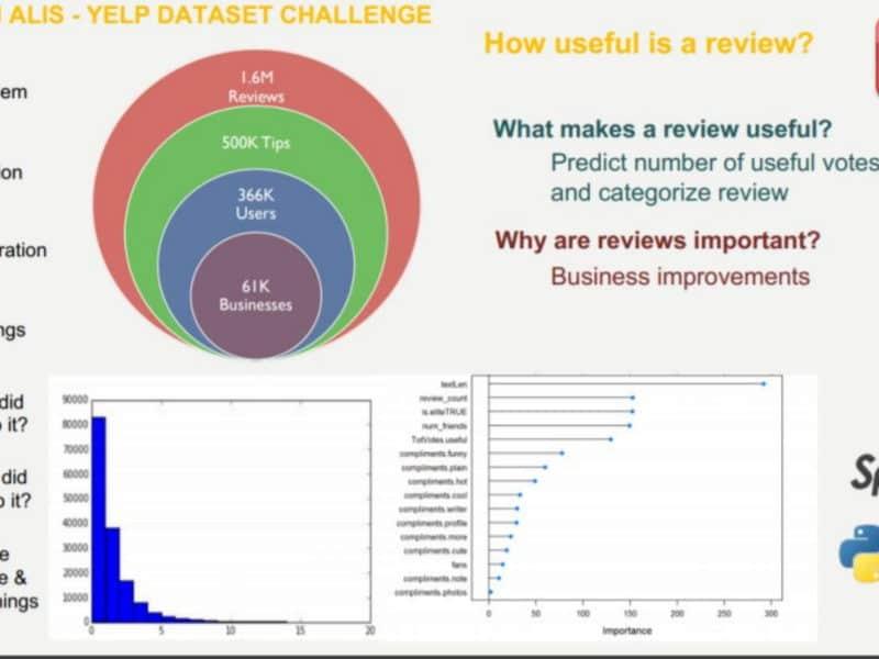 yelp-dataset